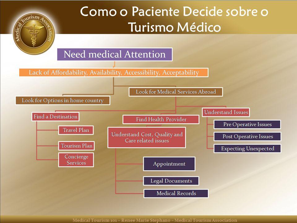 Como o Paciente Decide sobre o Turismo Médico