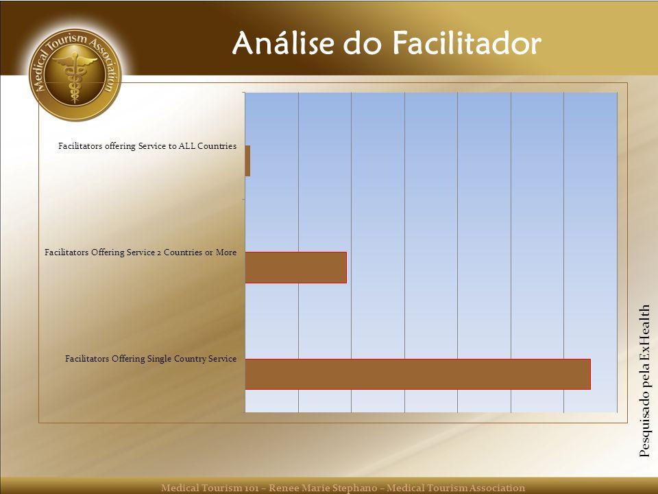 Análise do Facilitador