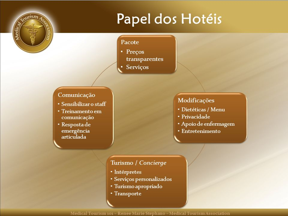 Papel dos Hotéis Pacote Preços transparentes Serviços Modificações