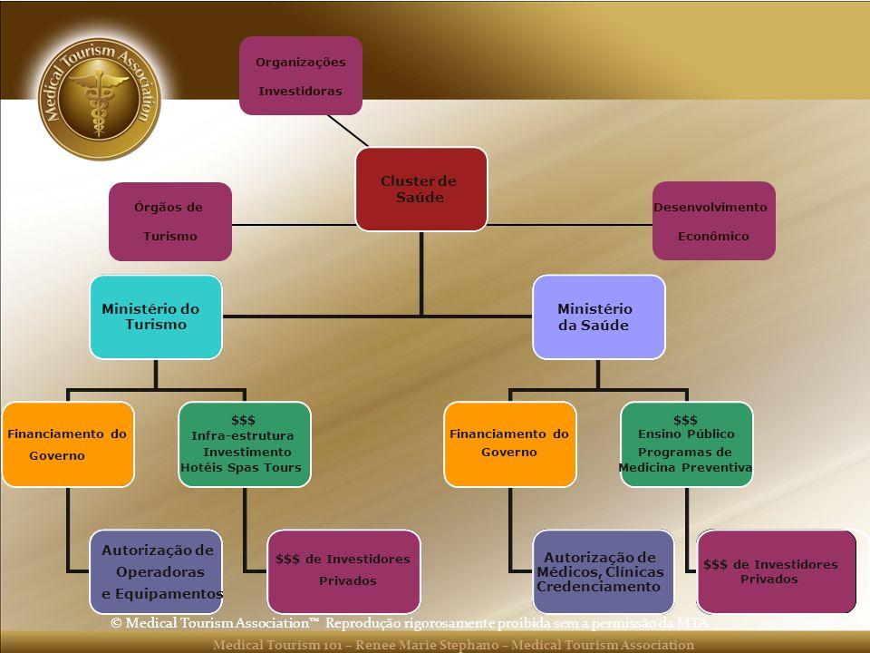 Organizações Investidoras. Cluster de. Saúde. Ministério do. Turismo. Ministério. da Saúde. Financiamento do.