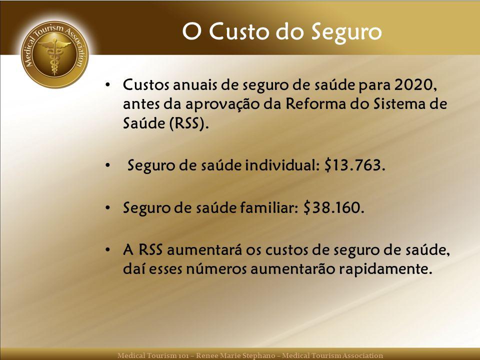 O Custo do Seguro Custos anuais de seguro de saúde para 2020, antes da aprovação da Reforma do Sistema de Saúde (RSS).