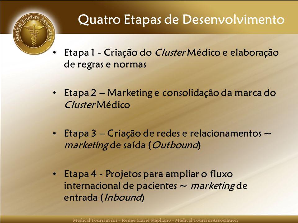 Quatro Etapas de Desenvolvimento