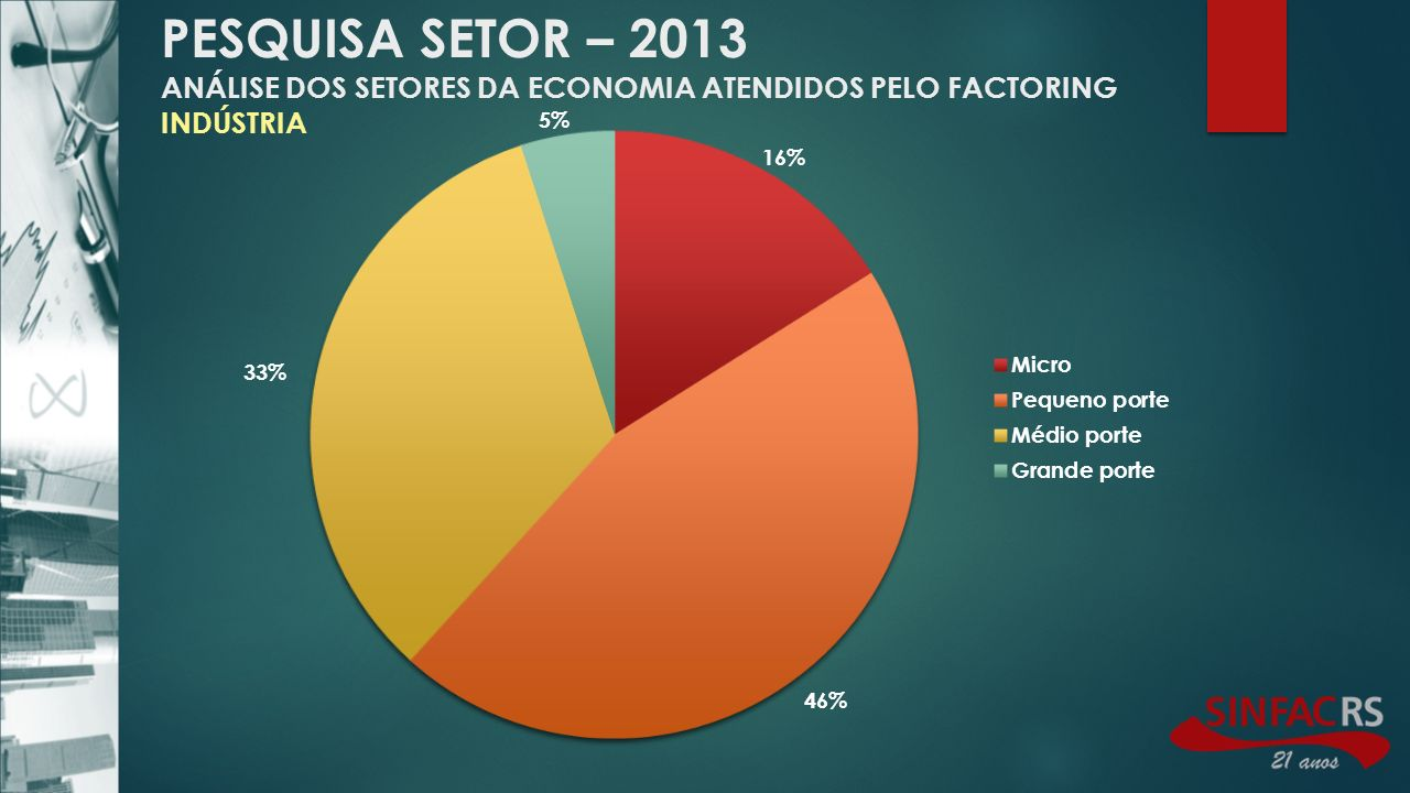 PESQUISA SETOR – 2013 ANÁLISE DOS SETORES DA ECONOMIA ATENDIDOS PELO FACTORING INDÚSTRIA