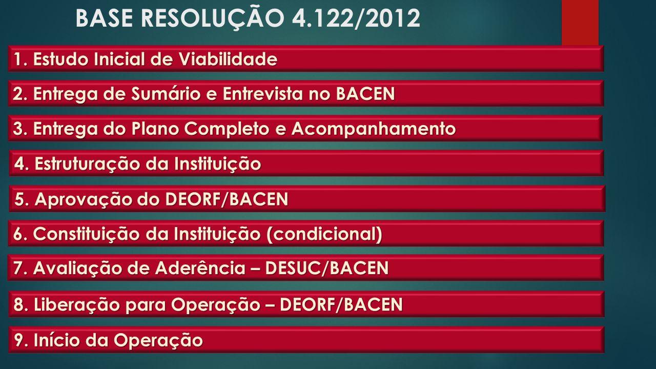 BASE RESOLUÇÃO 4.122/2012 1. Estudo Inicial de Viabilidade