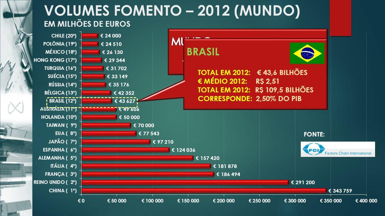 VOLUMES FOMENTO – 2012 (MUNDO) EM MILHÕES DE EUROS