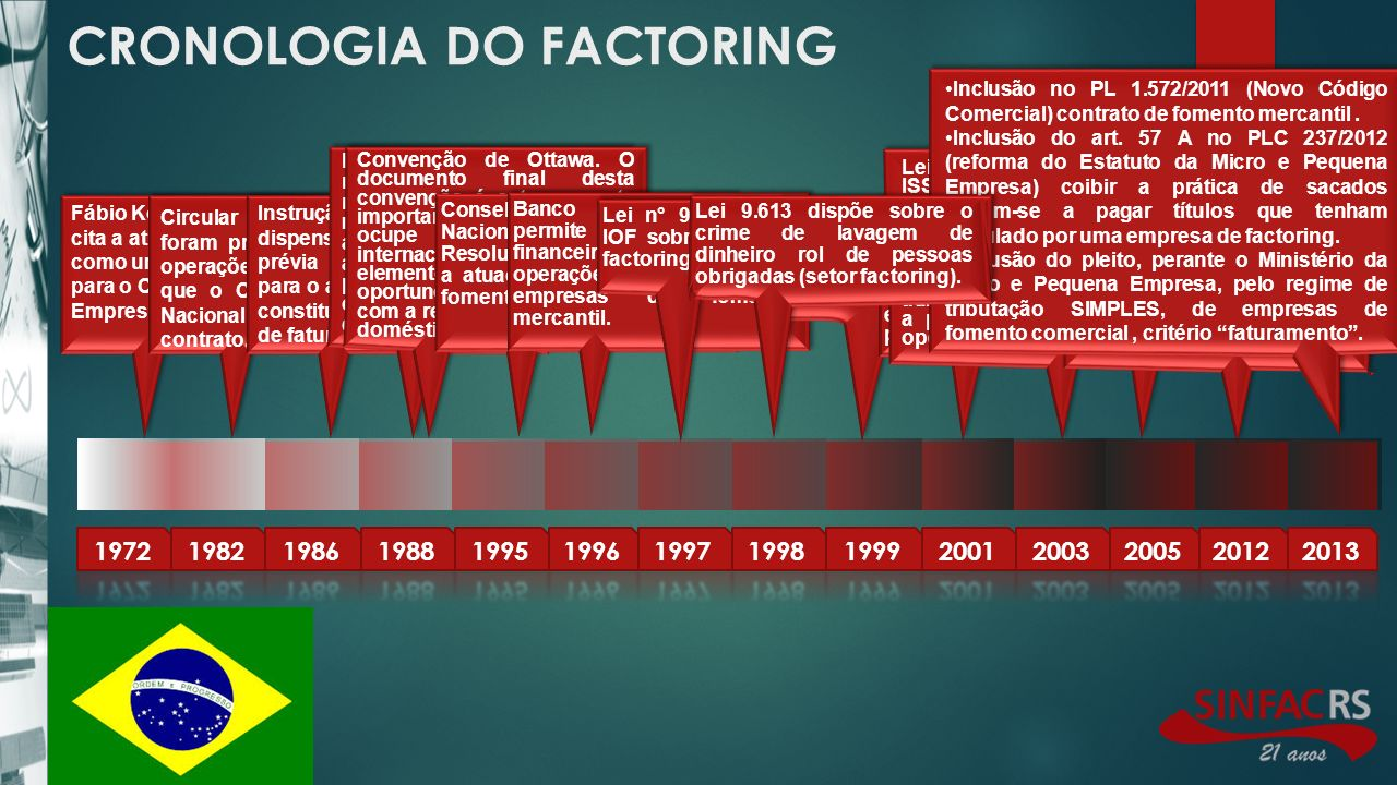 CRONOLOGIA DO FACTORING