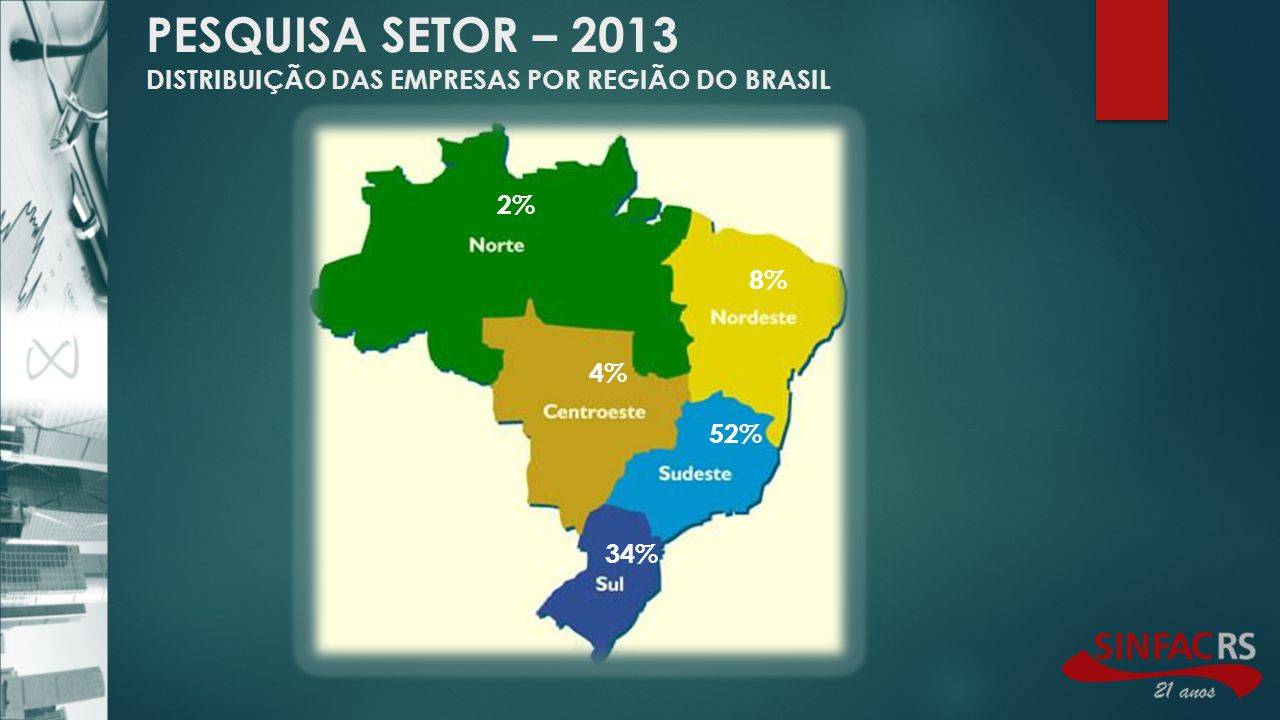 PESQUISA SETOR – 2013 DISTRIBUIÇÃO DAS EMPRESAS POR REGIÃO DO BRASIL