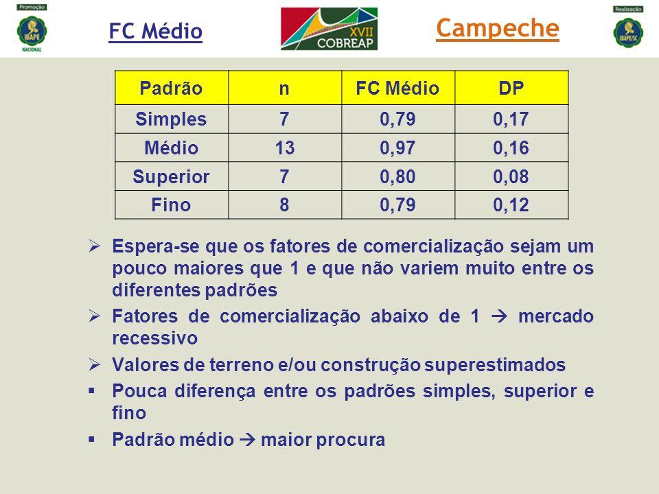 Campeche FC Médio Padrão n FC Médio DP Simples 7 0,79 0,17 Médio 13