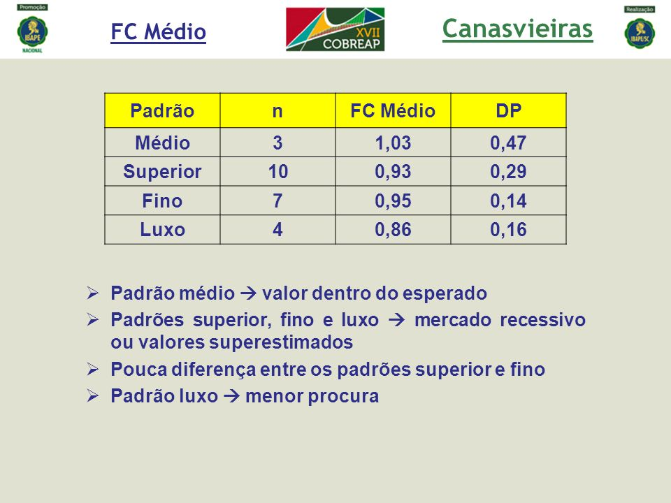 Canasvieiras FC Médio Padrão n FC Médio DP Médio 3 1,03 0,47 Superior