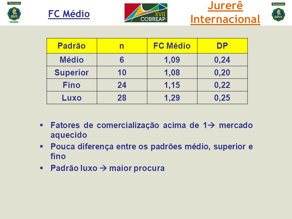 Jurerê Internacional FC Médio Padrão n FC Médio DP Médio 6 1,09 0,24