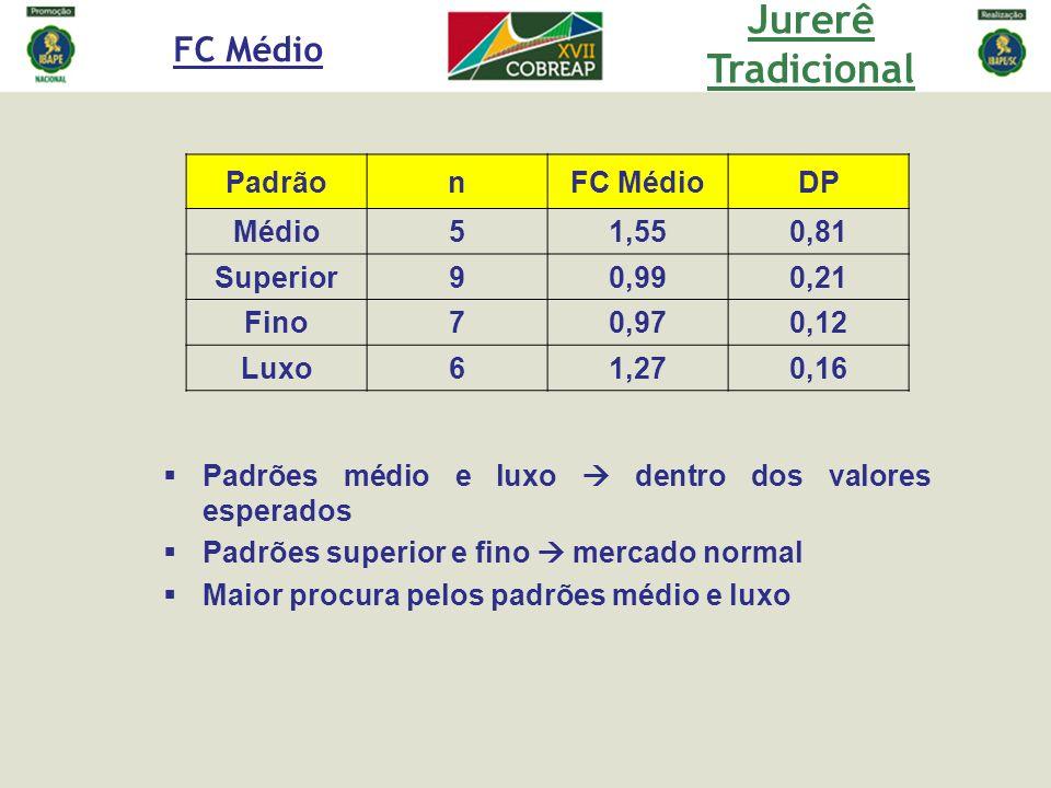 Jurerê Tradicional FC Médio Padrão n FC Médio DP Médio 5 1,55 0,81