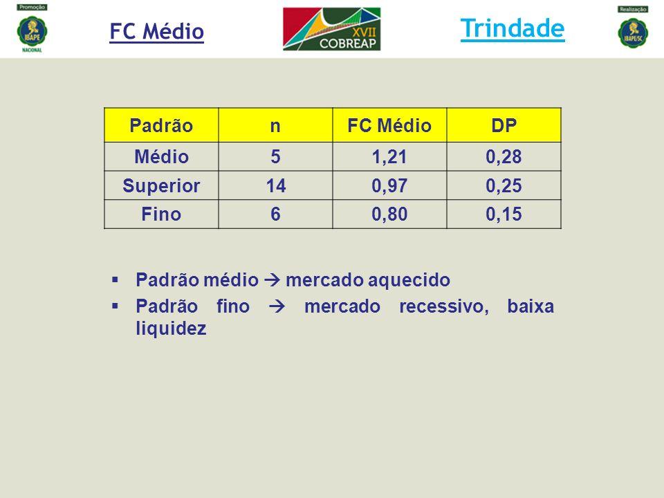 Trindade FC Médio Padrão n FC Médio DP Médio 5 1,21 0,28 Superior 14