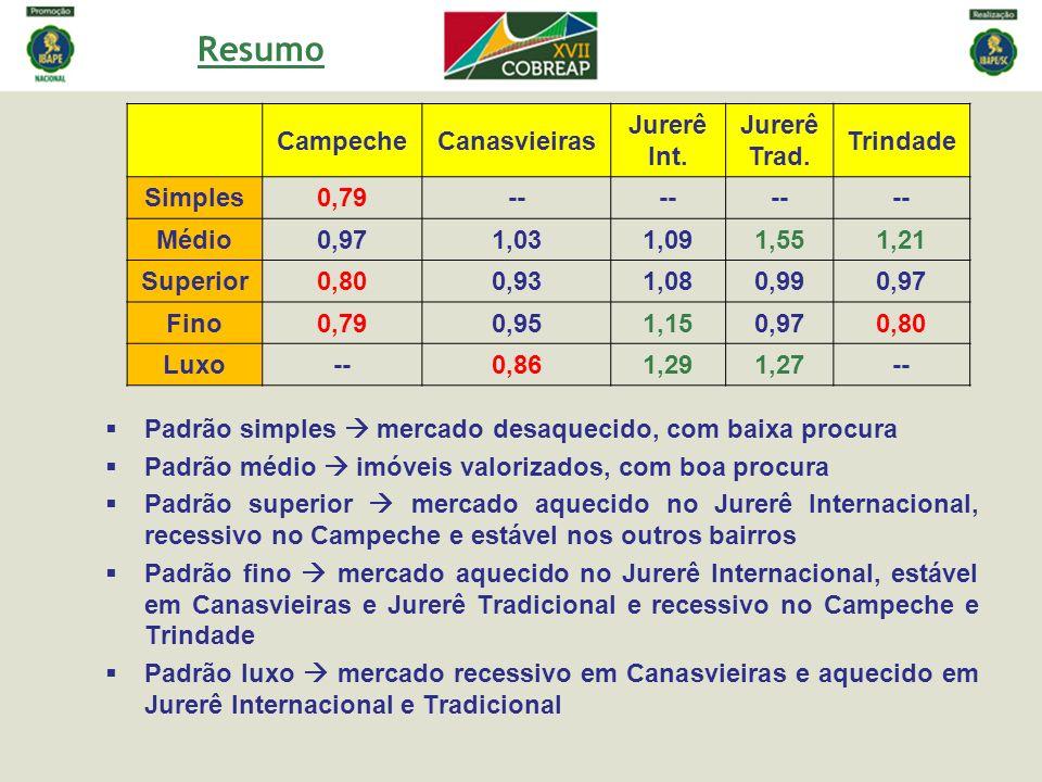Resumo Campeche Canasvieiras Jurerê Int. Trad. Trindade Simples 0,79