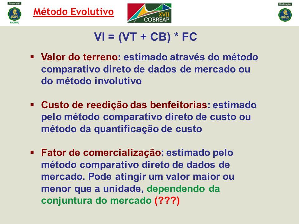 VI = (VT + CB) * FC Método Evolutivo