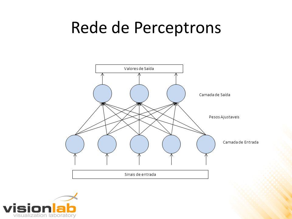 Rede de Perceptrons Valores de Saída Camada de Saída Pesos Ajustaveis