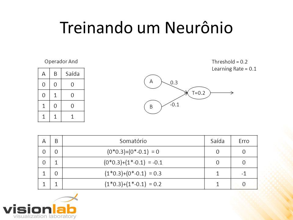 Treinando um Neurônio A B Saída 1 A B Somatório Saída Erro