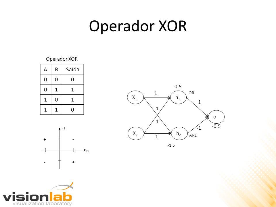 Operador XOR A B Saída 1 Operador XOR X1 X2 1 h1 h2 o -0.5 -1 OR AND