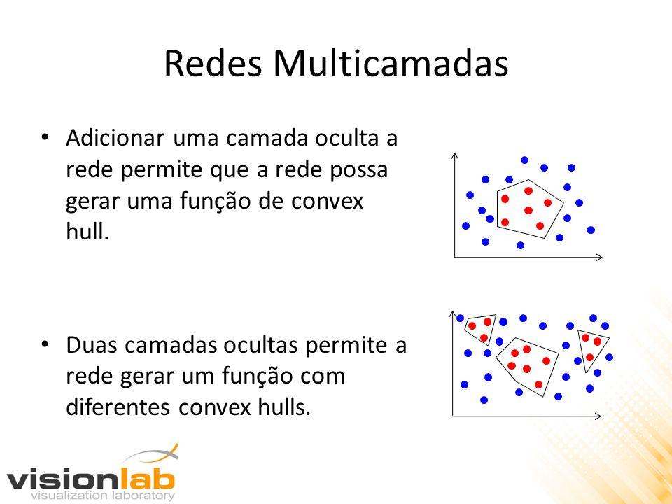 Redes Multicamadas Adicionar uma camada oculta a rede permite que a rede possa gerar uma função de convex hull.