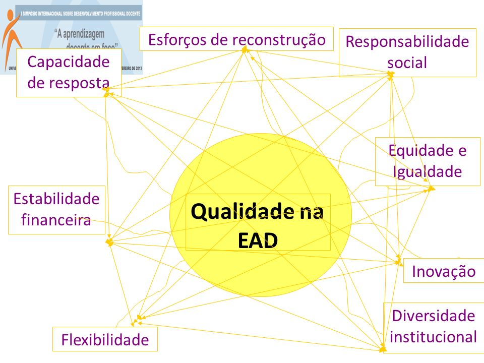Qualidade na EAD Esforços de reconstrução Responsabilidade social