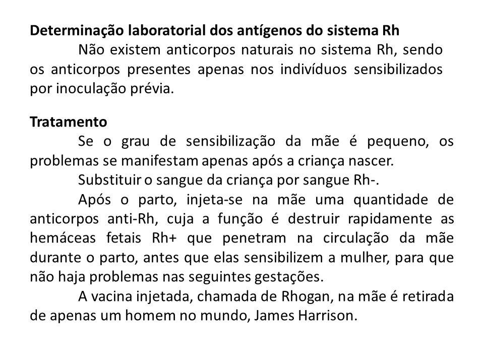 Determinação laboratorial dos antígenos do sistema Rh