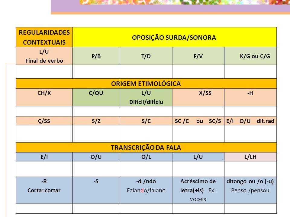 REGULARIDADES CONTEXTUAIS OPOSIÇÃO SURDA/SONORA