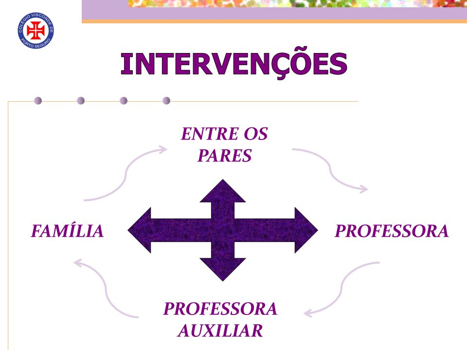 INTERVENÇÕES ENTRE OS PARES FAMÍLIA PROFESSORA PROFESSORAAUXILIAR