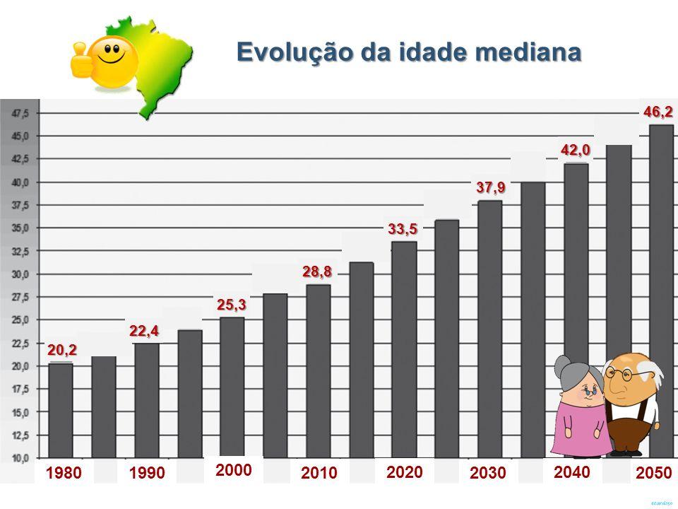 Evolução da idade mediana