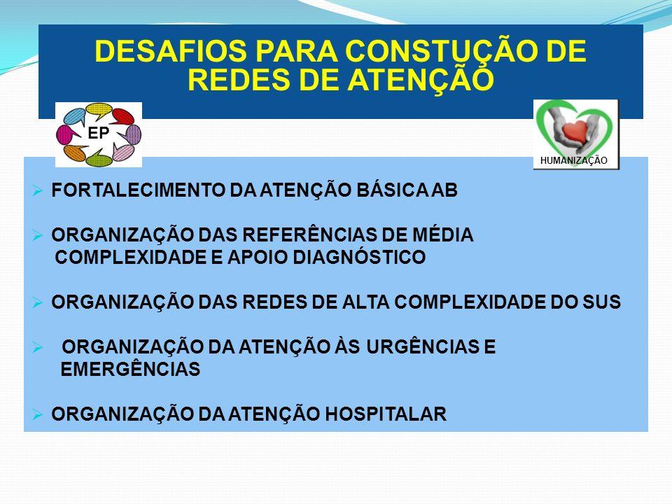 DESAFIOS PARA CONSTUÇÃO DE REDES DE ATENÇÃO