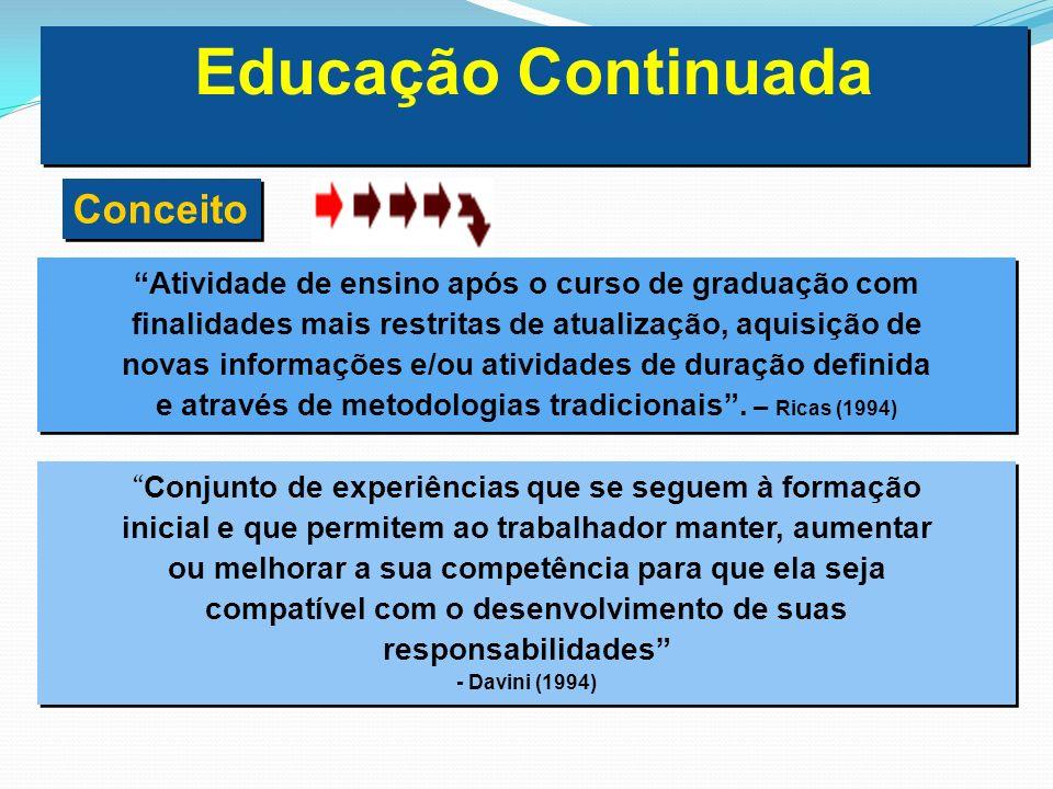Educação Continuada Conceito