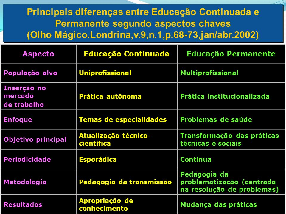Principais diferenças entre Educação Continuada e