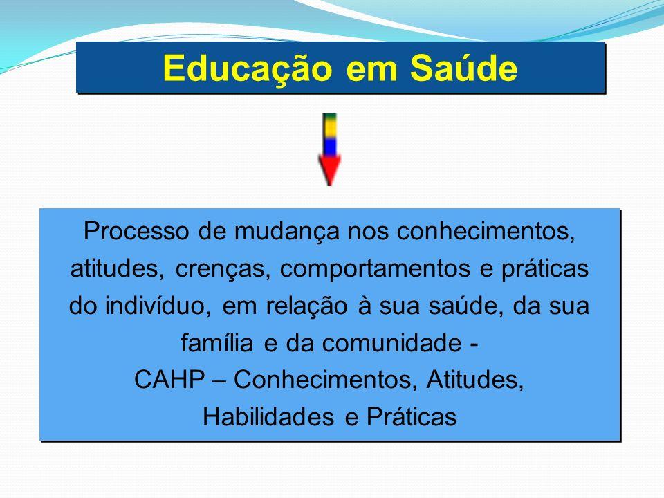 Educação em Saúde Processo de mudança nos conhecimentos,