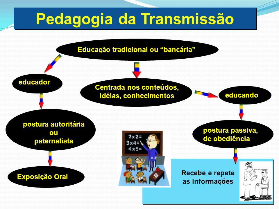 Pedagogia da Transmissão Centrada nos conteúdos,