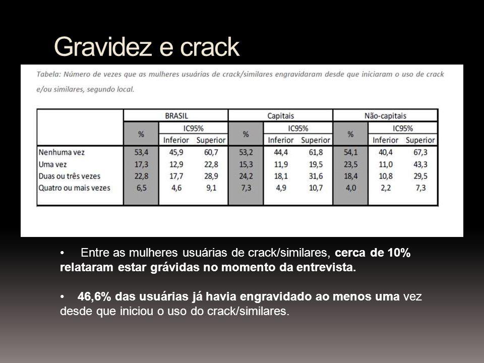 Gravidez e crack