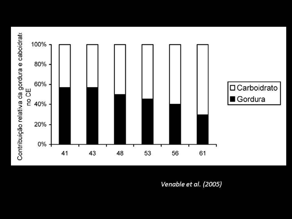 Venable et al. (2005)
