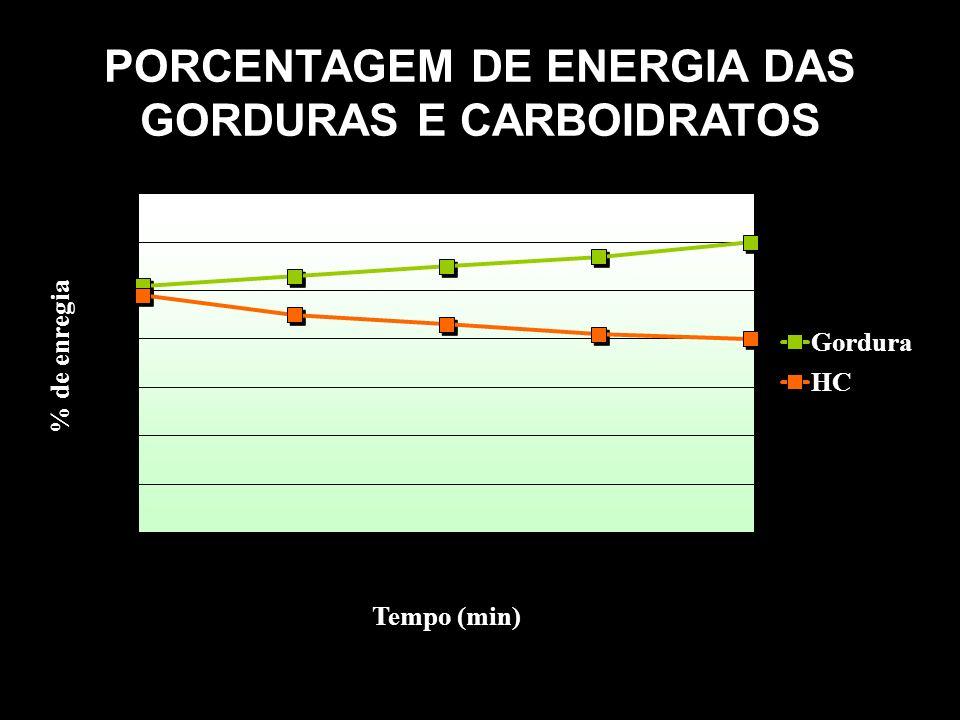 PORCENTAGEM DE ENERGIA DAS GORDURAS E CARBOIDRATOS