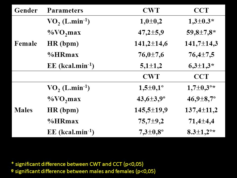 Gender Parameters CWT CCT Female VO2 (L.min-1) 1,00,2 1,30.3*