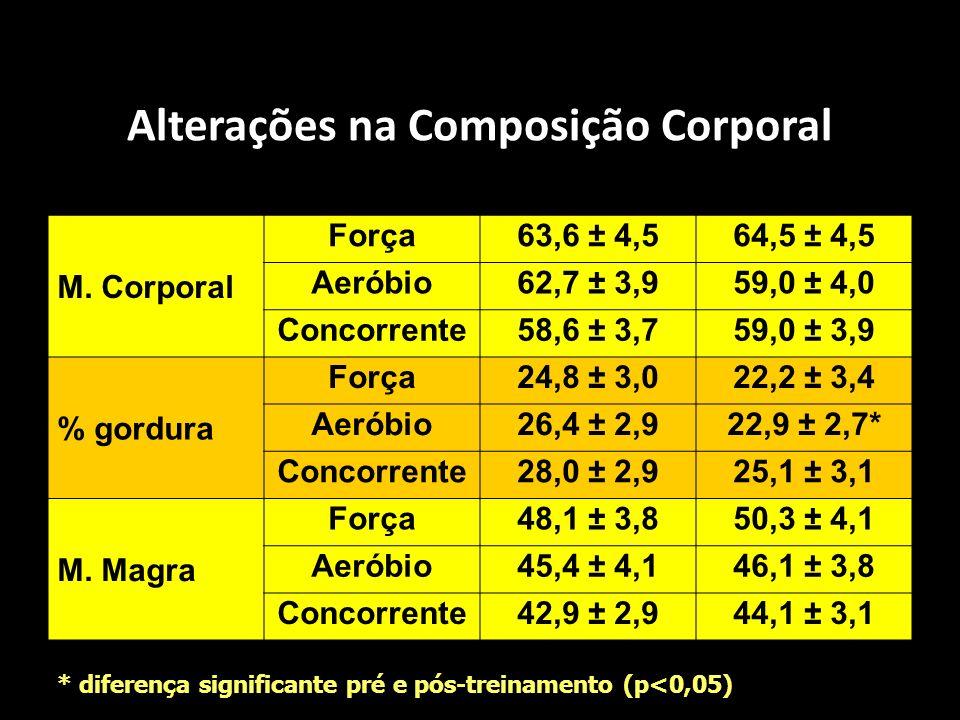 Alterações na Composição Corporal