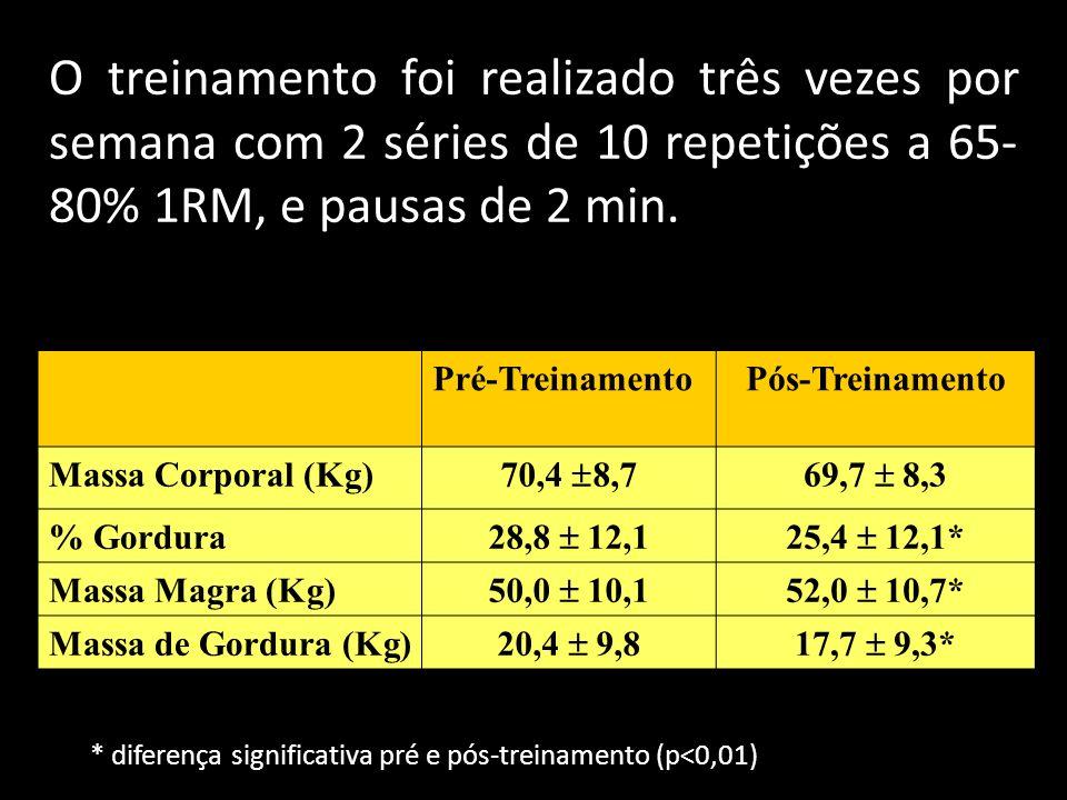 O treinamento foi realizado três vezes por semana com 2 séries de 10 repetições a 65-80% 1RM, e pausas de 2 min.