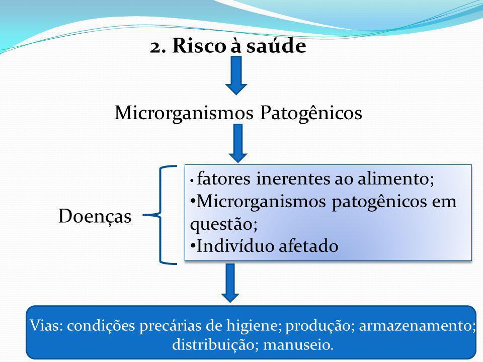 2. Risco à saúde Microrganismos Patogênicos Doenças