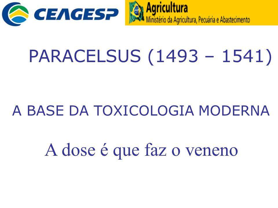 A dose é que faz o veneno PARACELSUS (1493 – 1541)