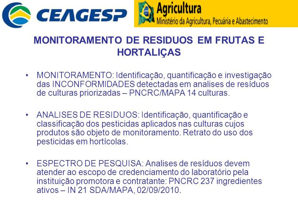MONITORAMENTO DE RESIDUOS EM FRUTAS E HORTALIÇAS