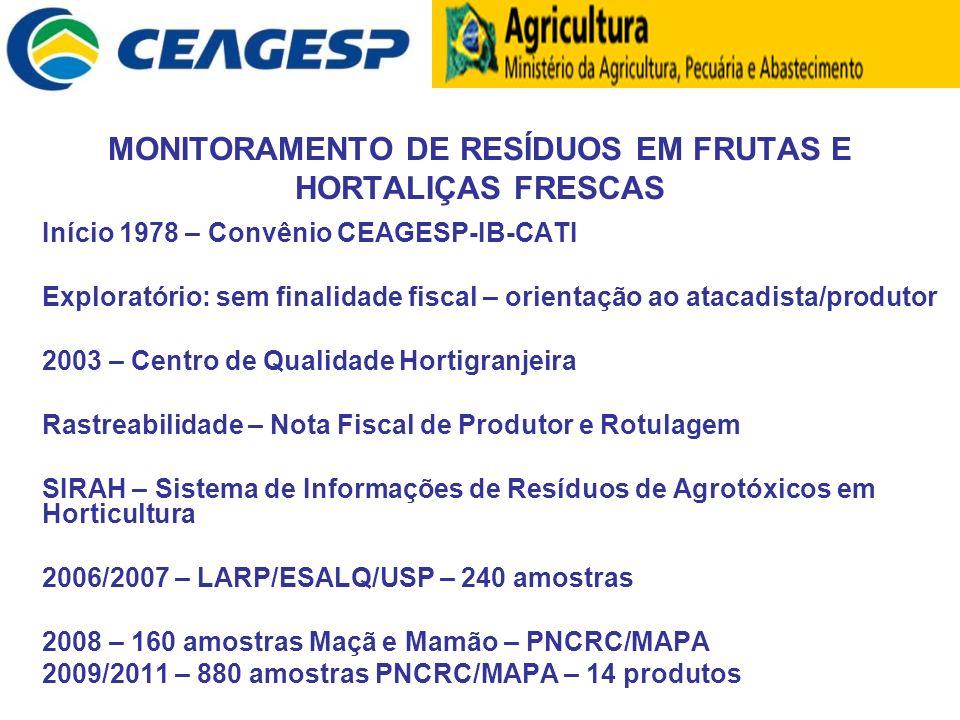 MONITORAMENTO DE RESÍDUOS EM FRUTAS E HORTALIÇAS FRESCAS