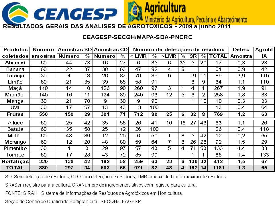 CEAGESP-SECQH/MAPA-SDA-PNCRC