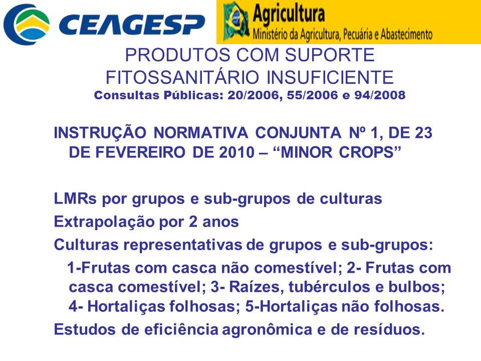 PRODUTOS COM SUPORTE FITOSSANITÁRIO INSUFICIENTE Consultas Públicas: 20/2006, 55/2006 e 94/2008