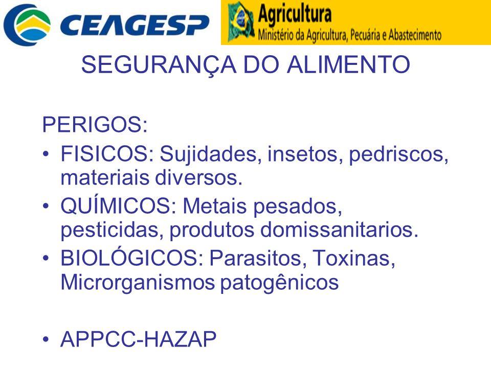 SEGURANÇA DO ALIMENTO PERIGOS: