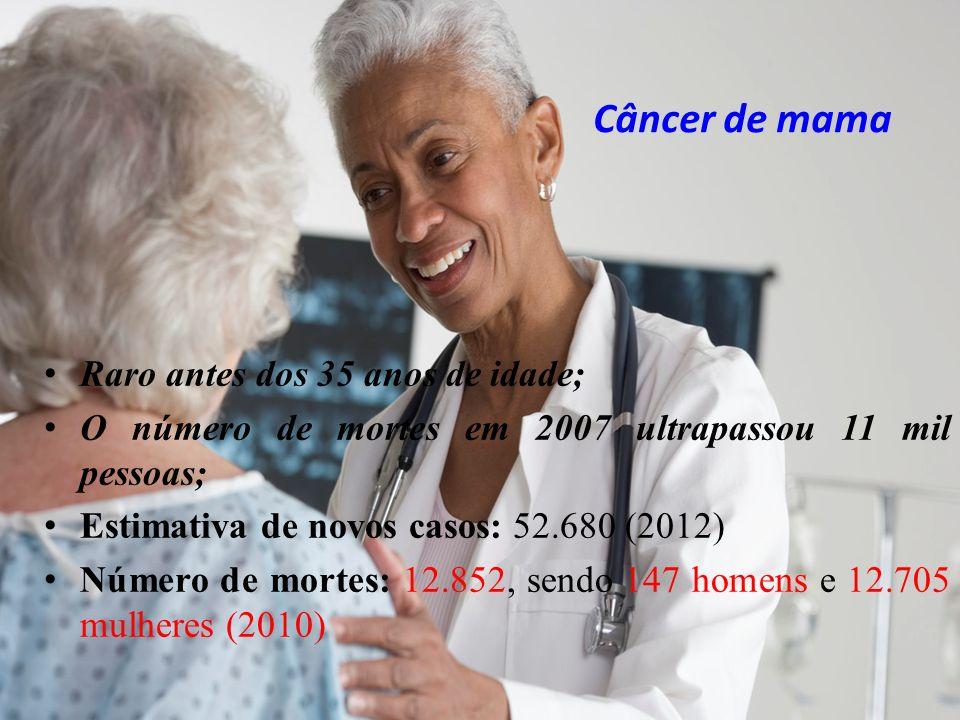 Câncer de mama Raro antes dos 35 anos de idade;