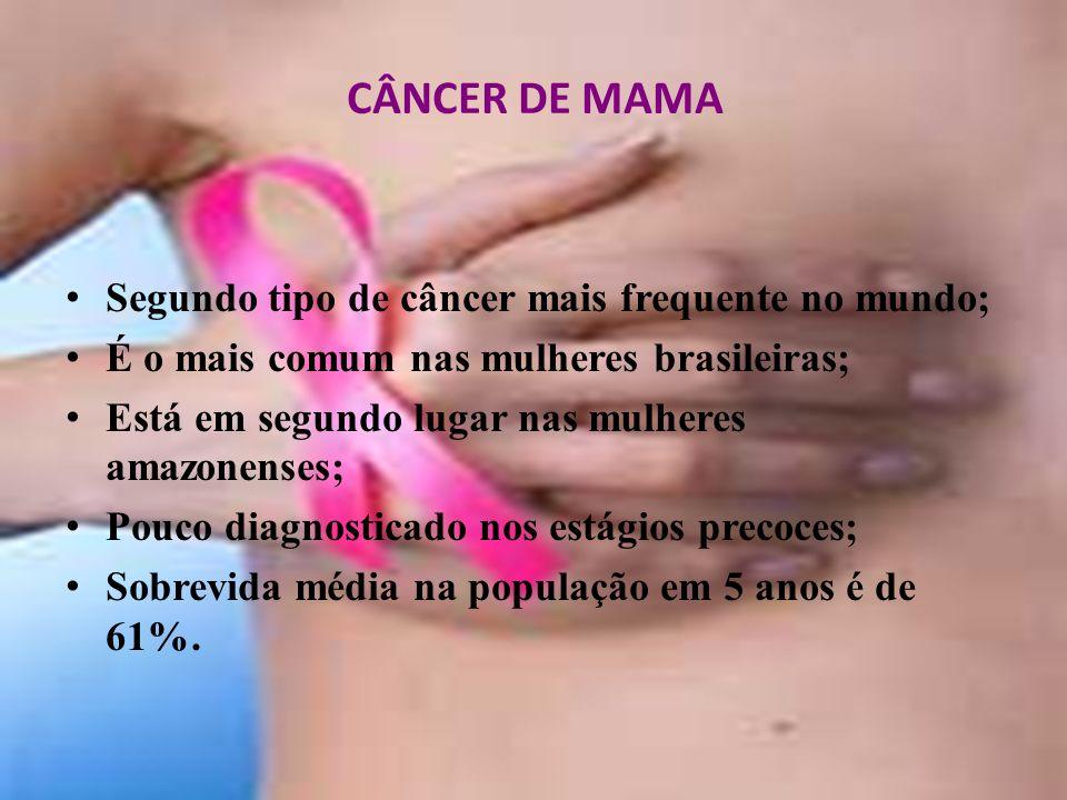 CÂNCER DE MAMA Segundo tipo de câncer mais frequente no mundo;