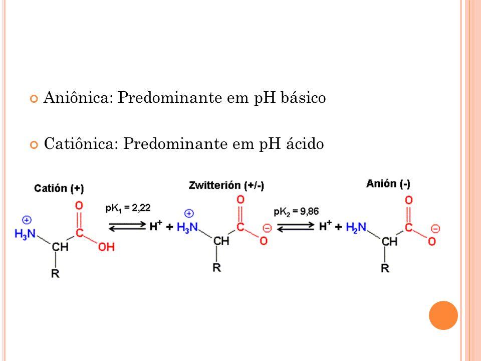 Aniônica: Predominante em pH básico