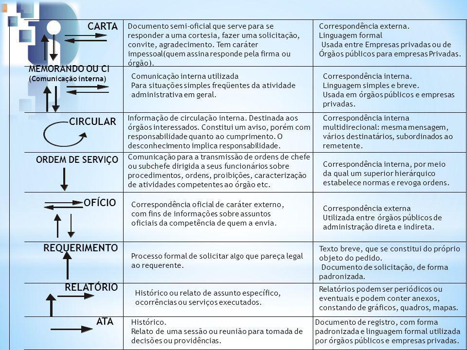CARTA CIRCULAR OFÍCIO REQUERIMENTO RELATÓRIO ATA MEMORANDO OU CI