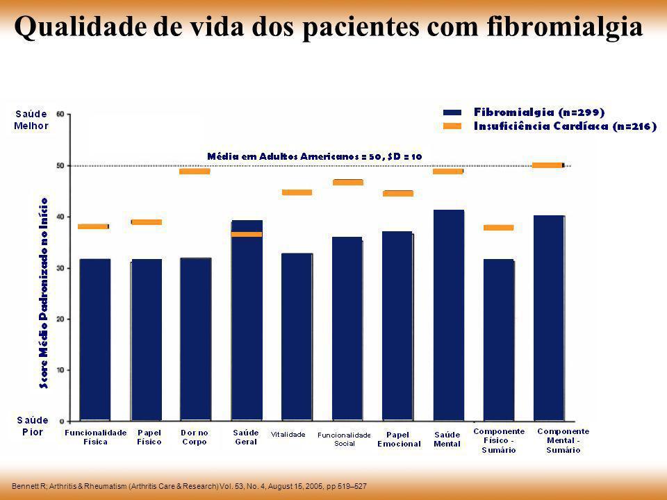 Qualidade de vida dos pacientes com fibromialgia